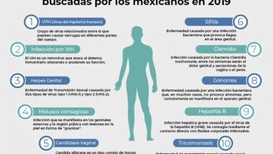Photo of 10 enfermedades venéreas más buscadas por los mexicanos en 2019