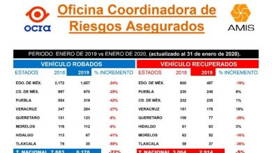 Photo of Disminuye 41% robo de autos en Hidalgo, reportan aseguradoras