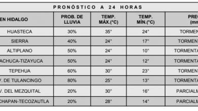 Photo of Siguen las lluvias con intervalos de chubascos para Hidalgo: Conagua