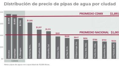 Photo of Monitorea Profeco, Conagua y ANEAS, precios de pipas de agua potable en contingencia