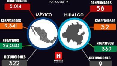 Photo of Se mantiene Hidalgo con 9 defunciones por el Coronavirus Covid-19