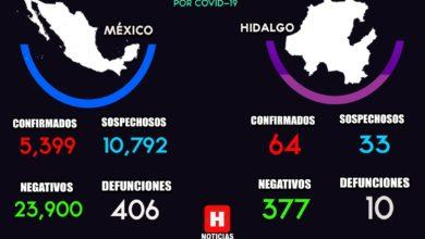 Photo of Hidalgo tiene 64 casos positivos y 10 defunciones por Covid-19