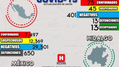 Photo of Tiene Hidalgo 75 casos positivos y 13 defunciones por Covid-19
