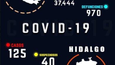 Photo of Aumentan casos positivos de coronavirus en Hidalgo