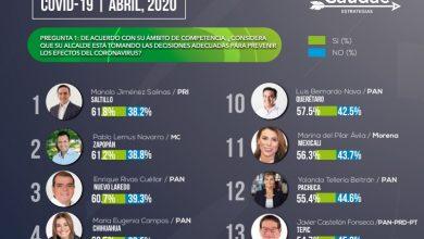 Photo of Destaca Yoli Tellería entre los 12 alcaldes mejor evaluados del país