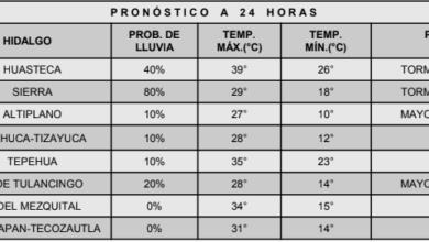Photo of Clima soleado para la mayor parte de Hidalgo: Conagua
