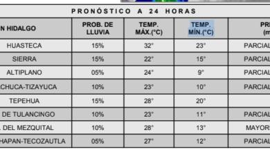 Photo of Se pronostica, para hoy viernes nublados y lluvias para zonas de Hidalgo