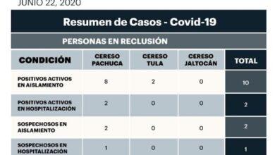 Photo of Reportan 12 casos de covid-19 en tres penales de Hidalgo