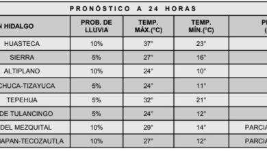 Photo of Para hoy lluvias aisladas en zonas de Hidalgo: conagua
