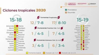 Photo of Temporada de Ciclones Tropicales 2020, la más activa de la historia